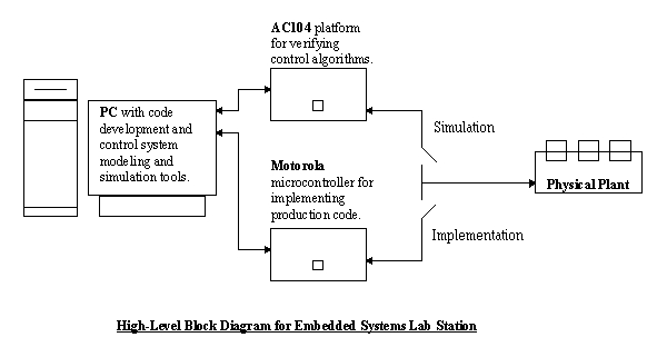 block diagram of system – comvt, Wiring block
