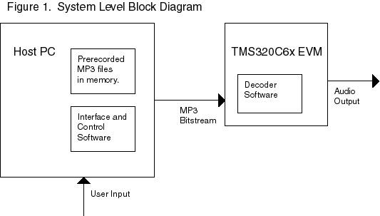 level 1 block diagram data wiring diagram schemalevel 1 block diagram data wiring diagram levels of management level 1 block diagram