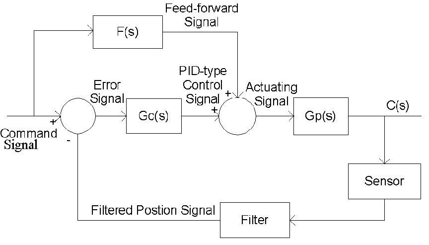 Complete system level block diagram control block diagram ccuart Images