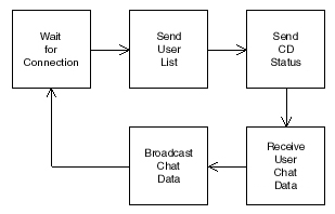 networked home theaterfigure  server chat block diagram