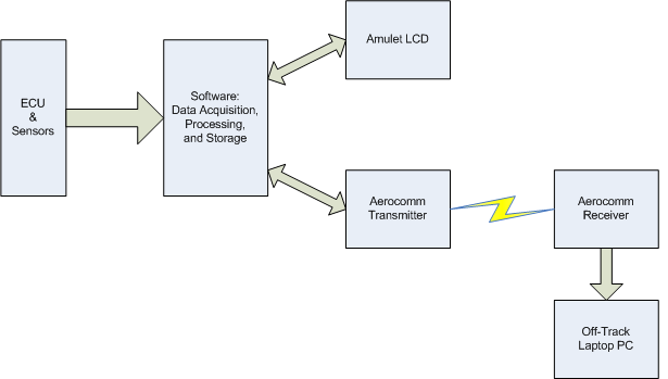 Functional Description And Complete System Block Diagram